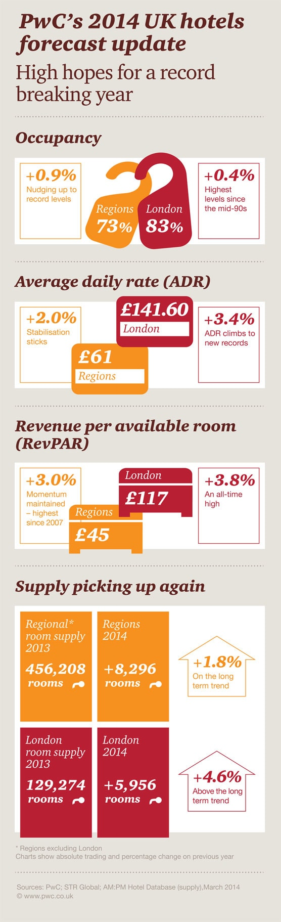 UK Hotels Forecast update 2014 and 2015