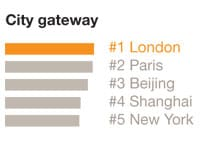 Image: City gateway graph