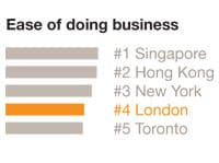 Image: Ease of doing business graph