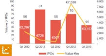 Quarterly European IPO activity by value