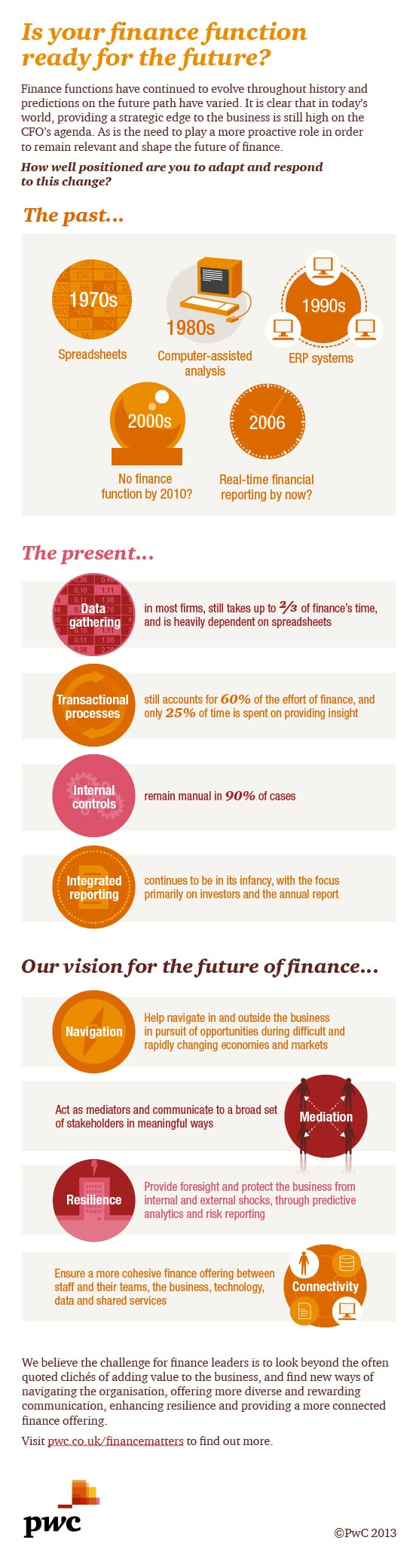 Is your finance function ready for the future?