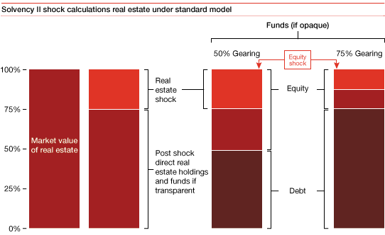Solvency II shock calculations real estate under standard model