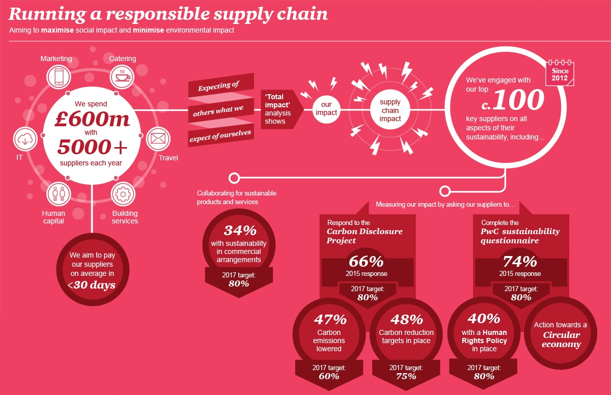 Running a responsible supply chain