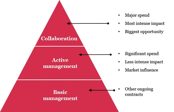 Supply chain pyramid