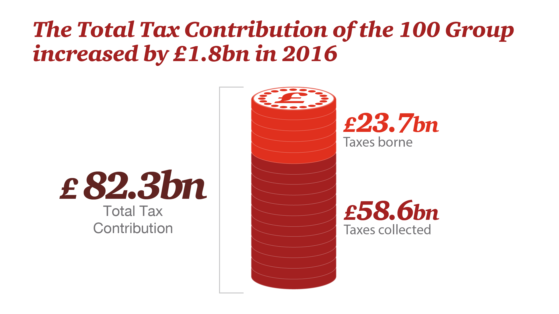 The Total Tax Contribution of the 100 Group increase by £1.8bn in 2016