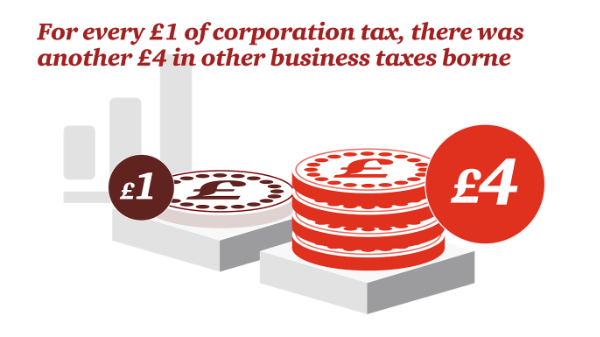 For every £1 of coporation tax, there was another £4 in other business taxes borne.