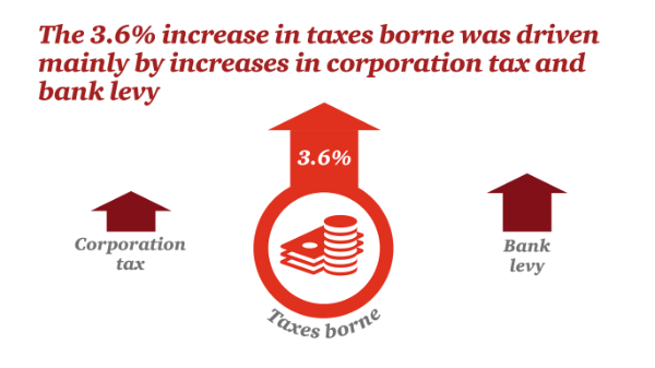 The 3.6% increase in taxes borne was driven mainly by increases in corporation tax and bank levy.