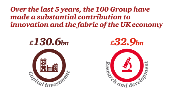 Over the last 5 years, the 100 Group have made a substantial contribution to innovation and the fabric of the UK economy.