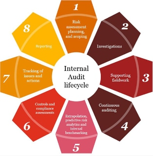 Data analytics - Transforming your Internal Audit function