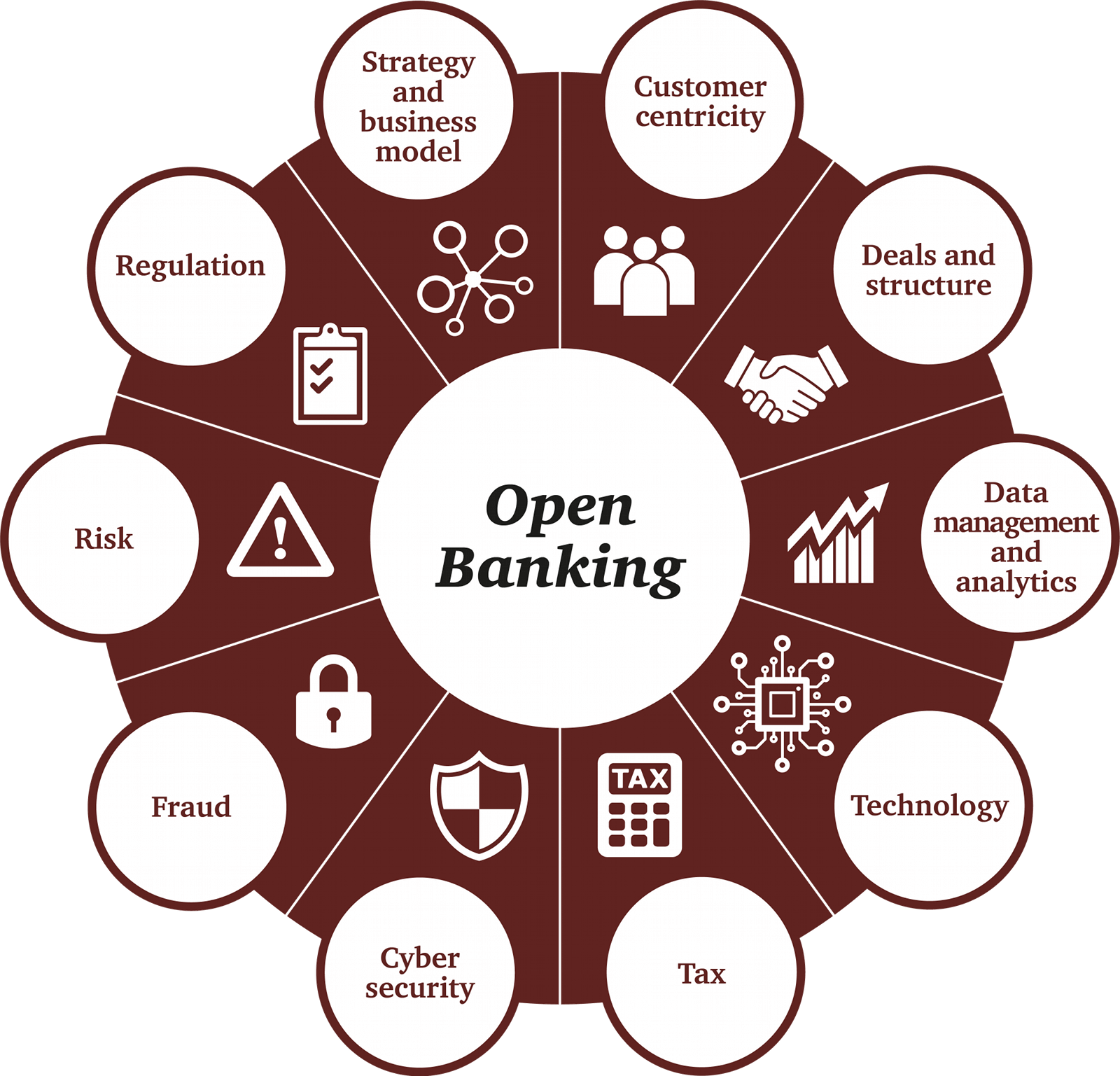 Image result for open banking