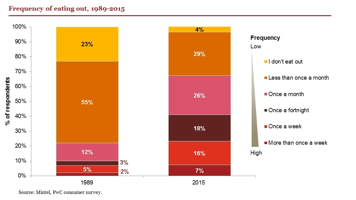 Restaurants 2017 Food For Thought Pwc Uk
