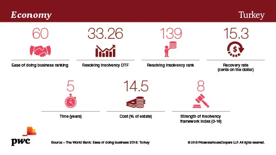 Restructuring trends - a global view - PwC UK