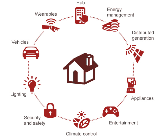 Image result for Energy Management into Your Connected Home