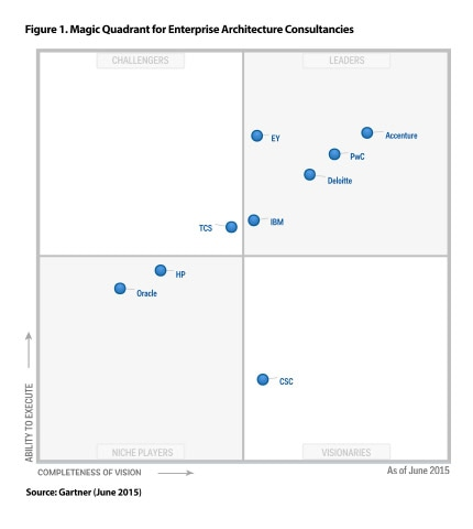 This Graphic Was Published By Gartner, Inc. As Part Of A Larger Research  Document And Should Be Evaluated In The Context Of The Entire Document.