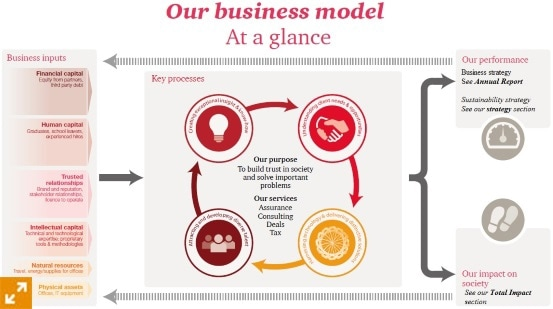 business model of pwc or deloitte The big four are the four biggest professional services networks in the world,  offering audit,  other firms used separate names for domestic business, and did  not adopt common names  however, deloitte has seen faster growth than pwc  over the last few years (largely due  coopers, price waterhouse plan to  merge.