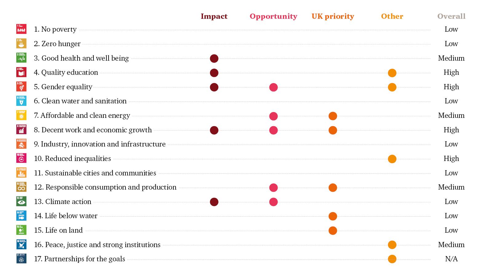 The sustainable development goals our sdg prioritisation matrix malvernweather Choice Image