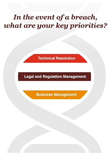 In the event of a breach, what are your key priorities?: Technical Resolution, Legal and Rgulation management, Business Management