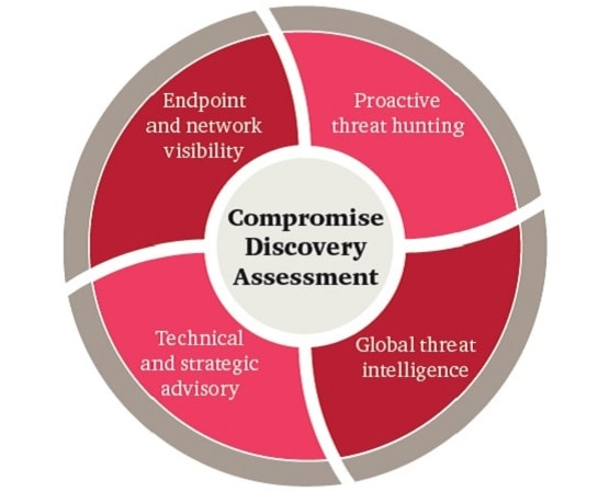 Compromise Discovery Assessment - PwC UK