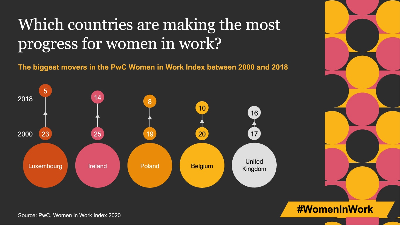 Which countries are making the most progress for women in work?