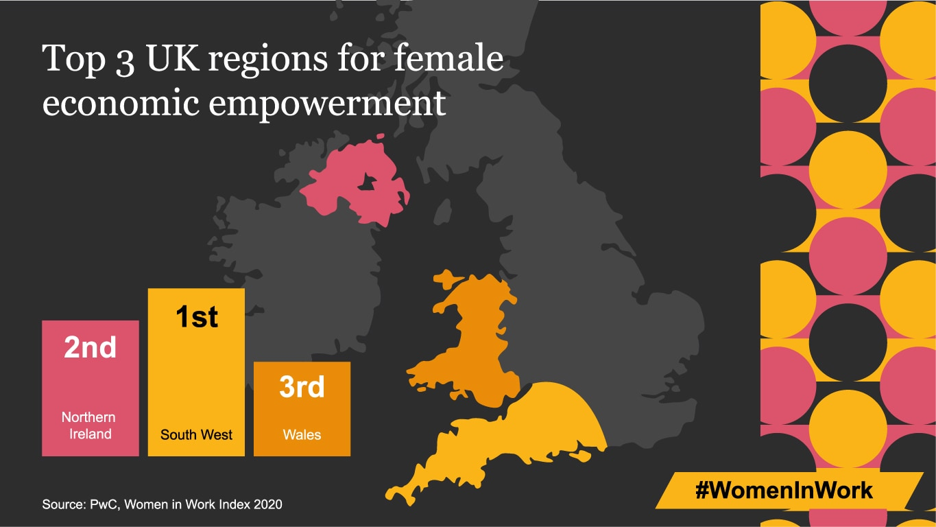 Top 3 UK regions for female economic empowerment