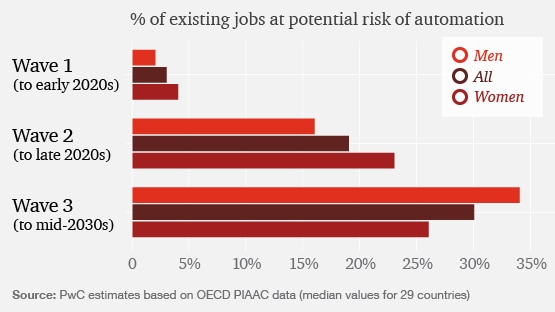 How will automation impact jobs: PwC UK
