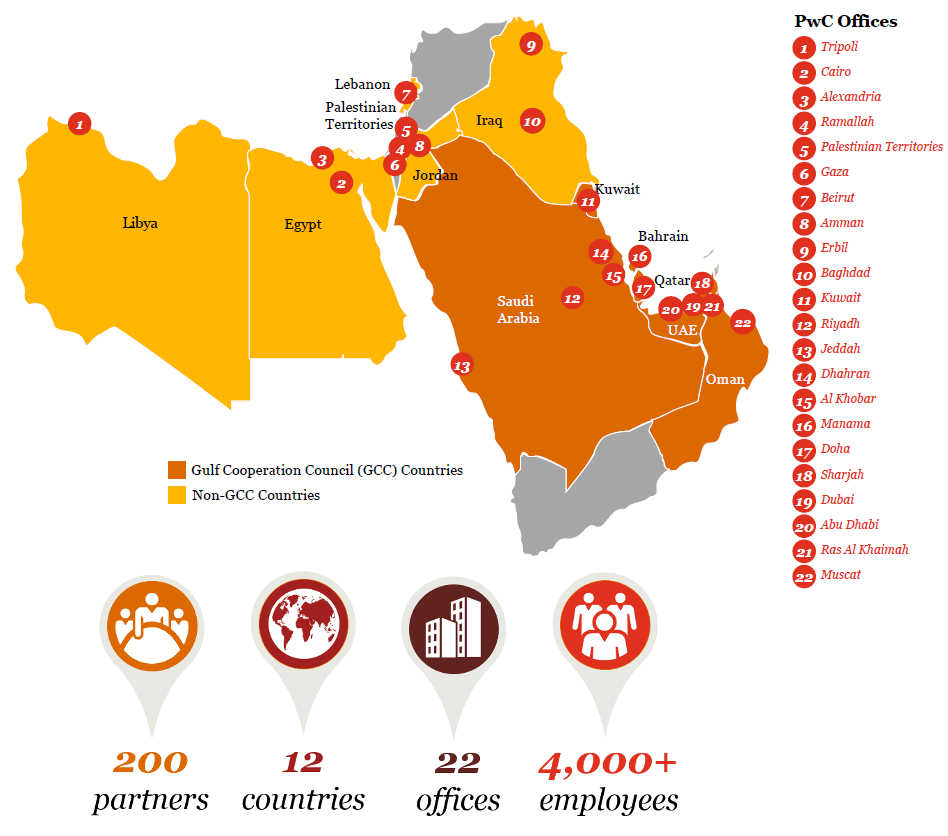Middle East Business Group PwC UK