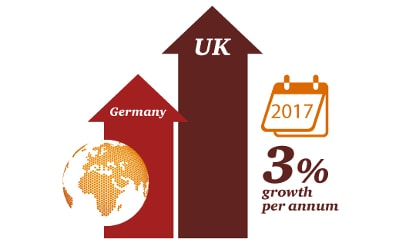 UK E and M market overtakes Germany
