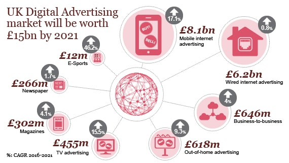 UK Digital Advertising market will be worth £15bn by 2021