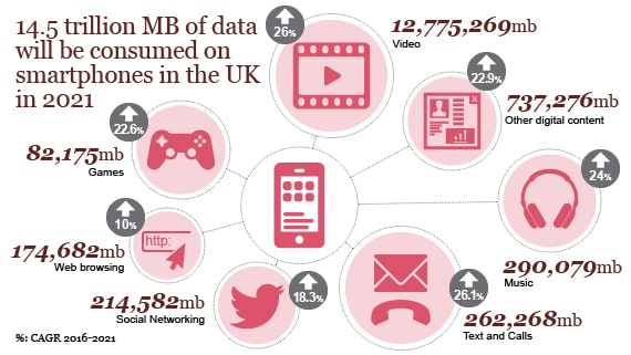 14.5 trillion MB of data will be consumed on smartphones in the UK in 2021