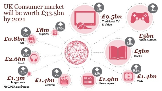UK Consumer market will be worth £33.5bn by 2021