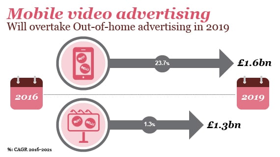 Mobile video advertising will overtake Out-of-home advertising in 2019