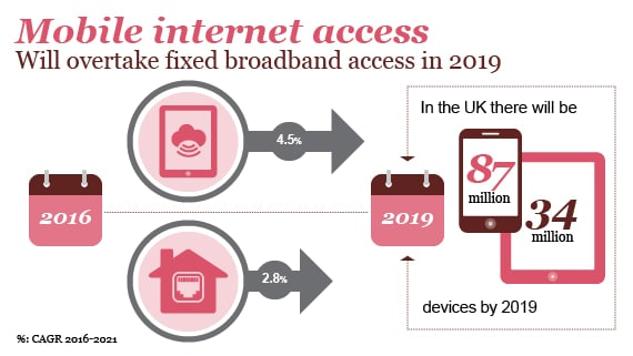 Mobile internet access will overtake fixed broadband access in 2019