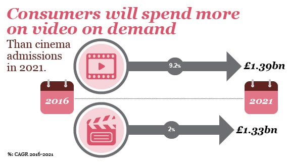 Consumers will spend more on video on demand than cinema admission in 2021.