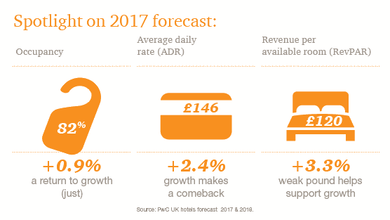 Spotlight on 2017 forecast: Occupancy 82% (+0.9% a return to growth (just)), Average daily rate (ADR) Ł146 (+2.4% growth makes a comeback)), Revenue per available room (RevPAR) Ł120 (+3.3% weak pound helps support growth)