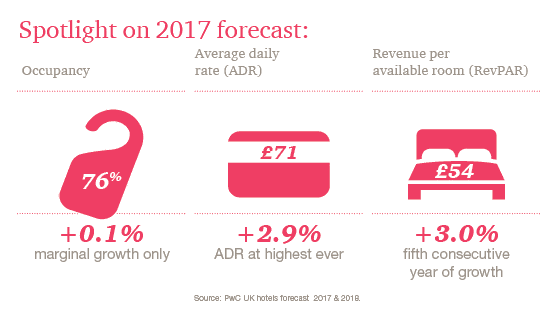 Spotlight on 2017 forecast: Occupancy 76% (+0.1% marginal growth only), Average daily rate (ADR) Ł71 (+2.9% ADR at highest ever), Revenue per available room (RevPAR) Ł54 (+3.0% fifth consecutive year of growth)