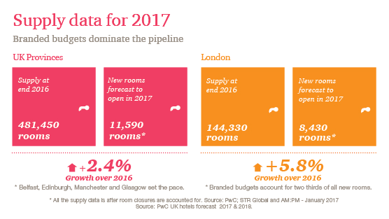 Supply data for 2017: Branded budgets dominate the pipeline -- UK Provinces, London