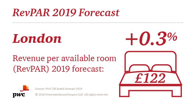 UK hotels forecast 2019 - PwC UK