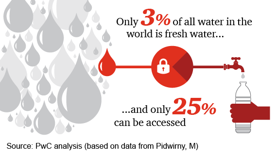 Only 3% of all water in the world is fresh water and only 25% can be accessed