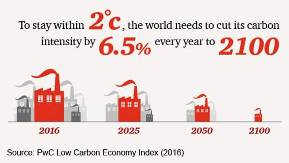To stay within 2°C, the world needs to cut its carbon intensity by 6.5% every year to 2100