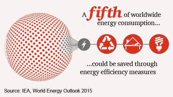 A fifth of worldwide energy consumption could be saved through energy efficiency measures.