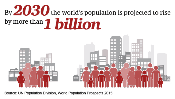 By 2030 the world's population is projected to rise by more than 1 billion