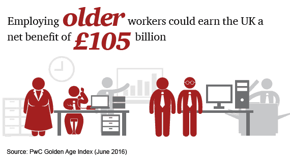 Employing older workers could earn the UK a net benefit of Ł105 billion