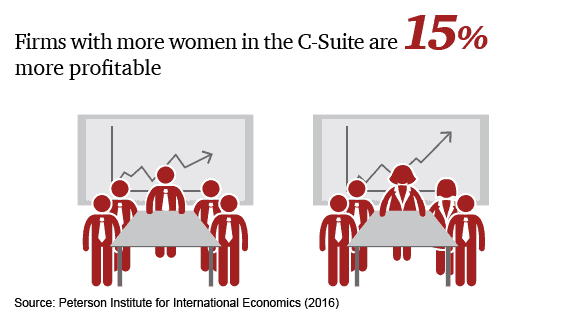 Firms with more women in the C-Suite are 15% more profiatable