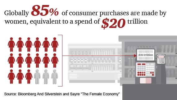 Globally 85% of consumer purchases are made by women, equivalent to a spend of $20 trillion