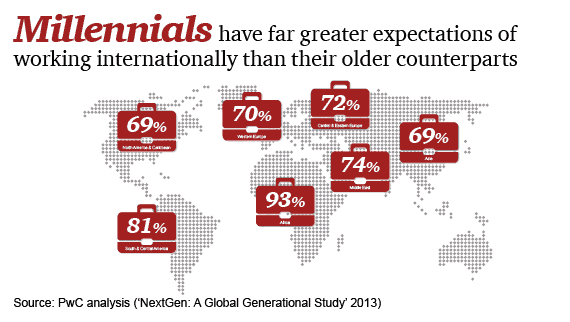 Millennials have far greater expectations of working internationally than their older counterparts