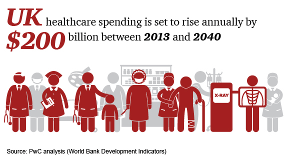 UK healthcasre spending is set to rise annually by $200 billion between 2013 and 2040