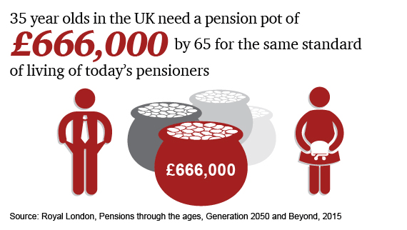35 years olds in the UK need a pension pot of Ł666,000 by 65 for the same standard of living of today's pensioners