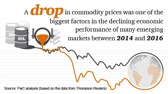 A drop in commodity prices was one of the biggest factors in the declining economic performance of many emerging markets between 2014 and 2016
