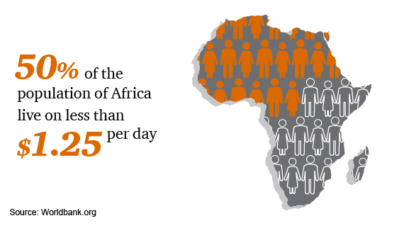 50% of the population of Aftica live on less then $1.25 per day