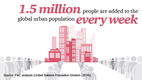 1.5 million people are added to the global urban population every week